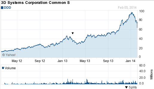 Chart for3D Systems Corp. (DDD)