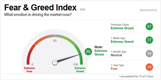 gaat de rente weer stijgen