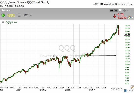welke aandelen doen het goed